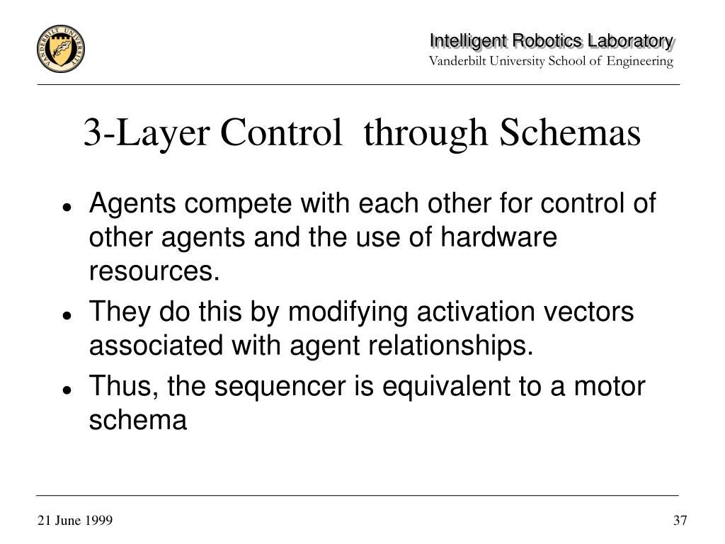 3-Layer Control  through Schemas
