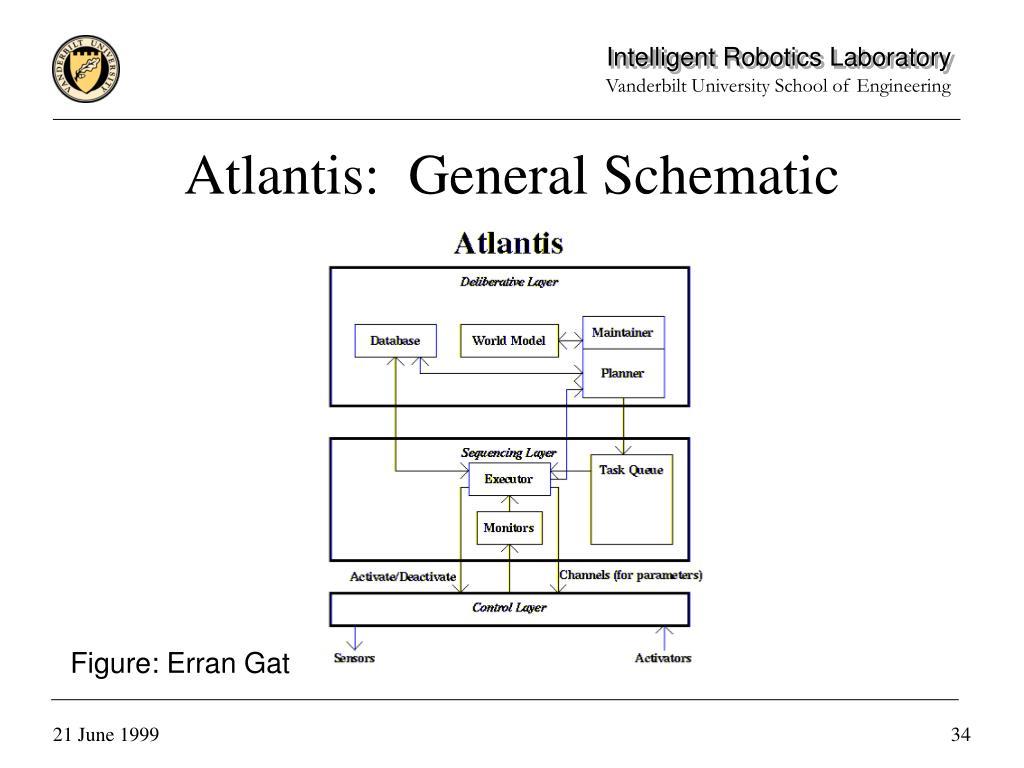 Atlantis:  General Schematic