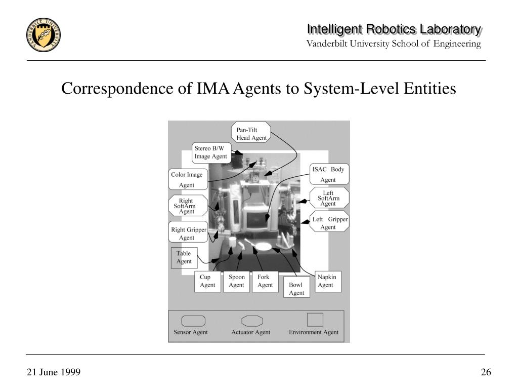 Correspondence of IMA Agents to System-Level Entities