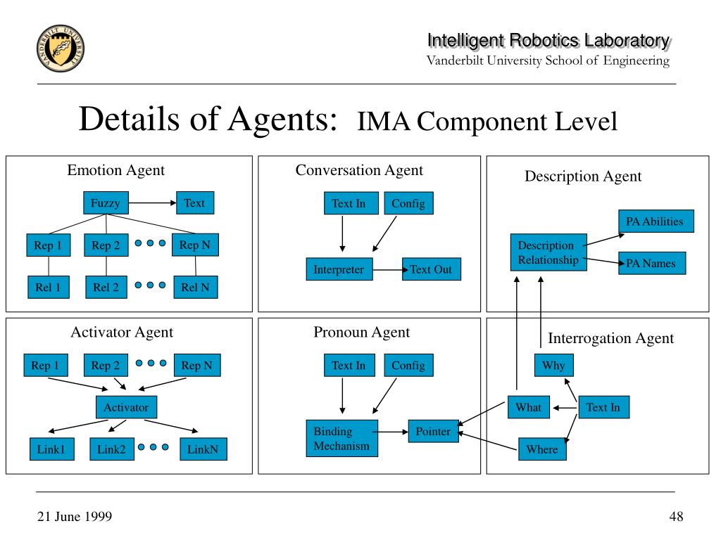 Details of Agents: