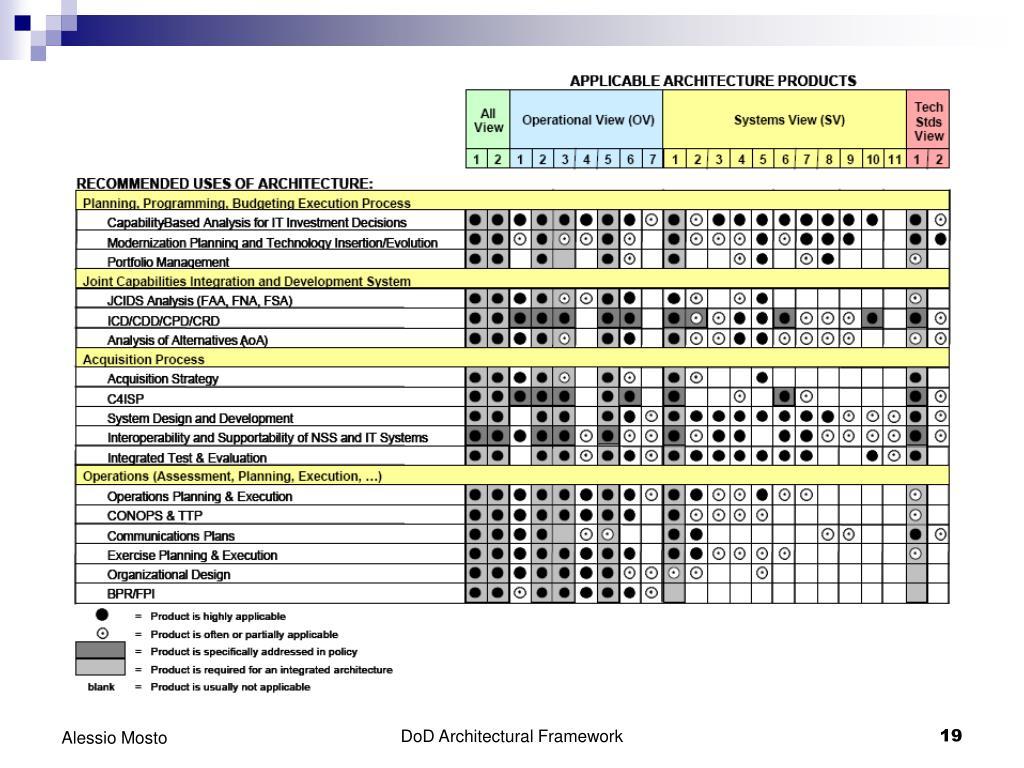 DoD Architectural Framework
