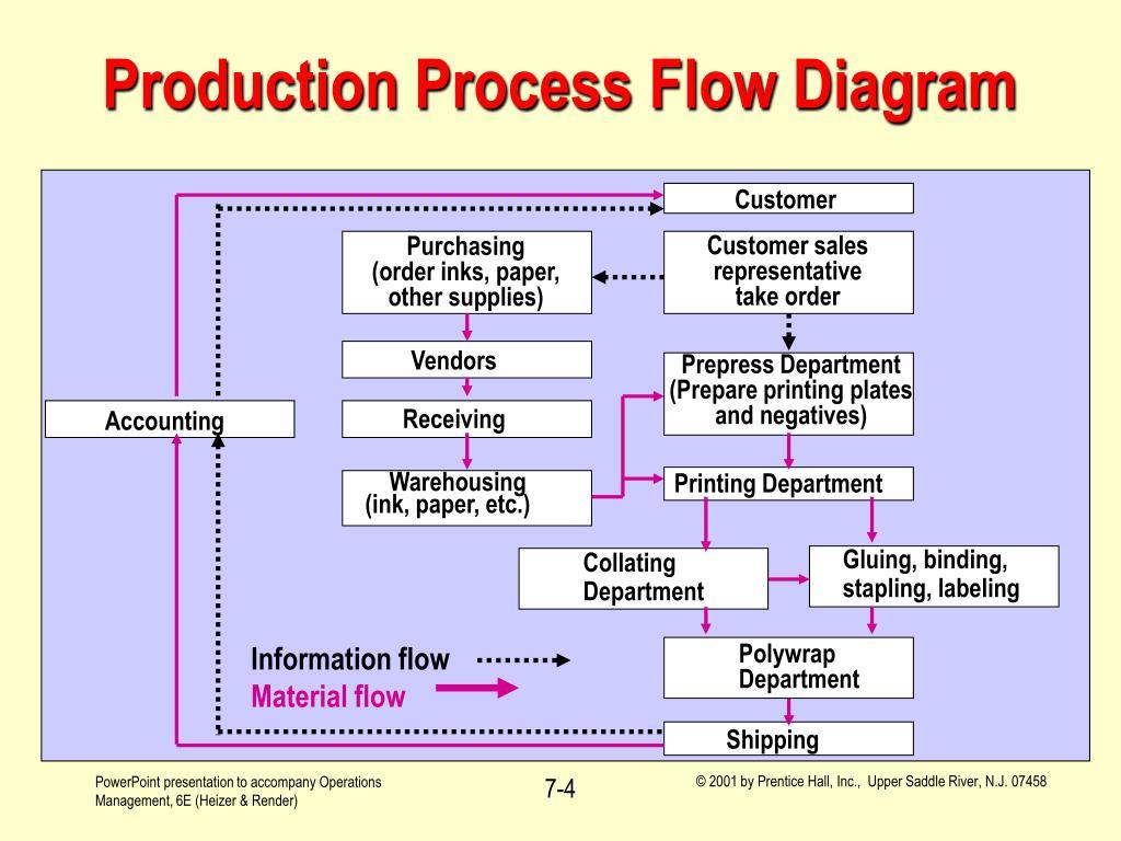 job shop process flow structure. Black Bedroom Furniture Sets. Home Design Ideas