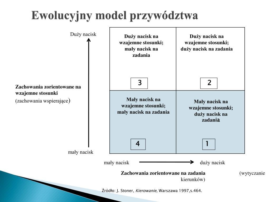 Ewolucyjny model przywództwa