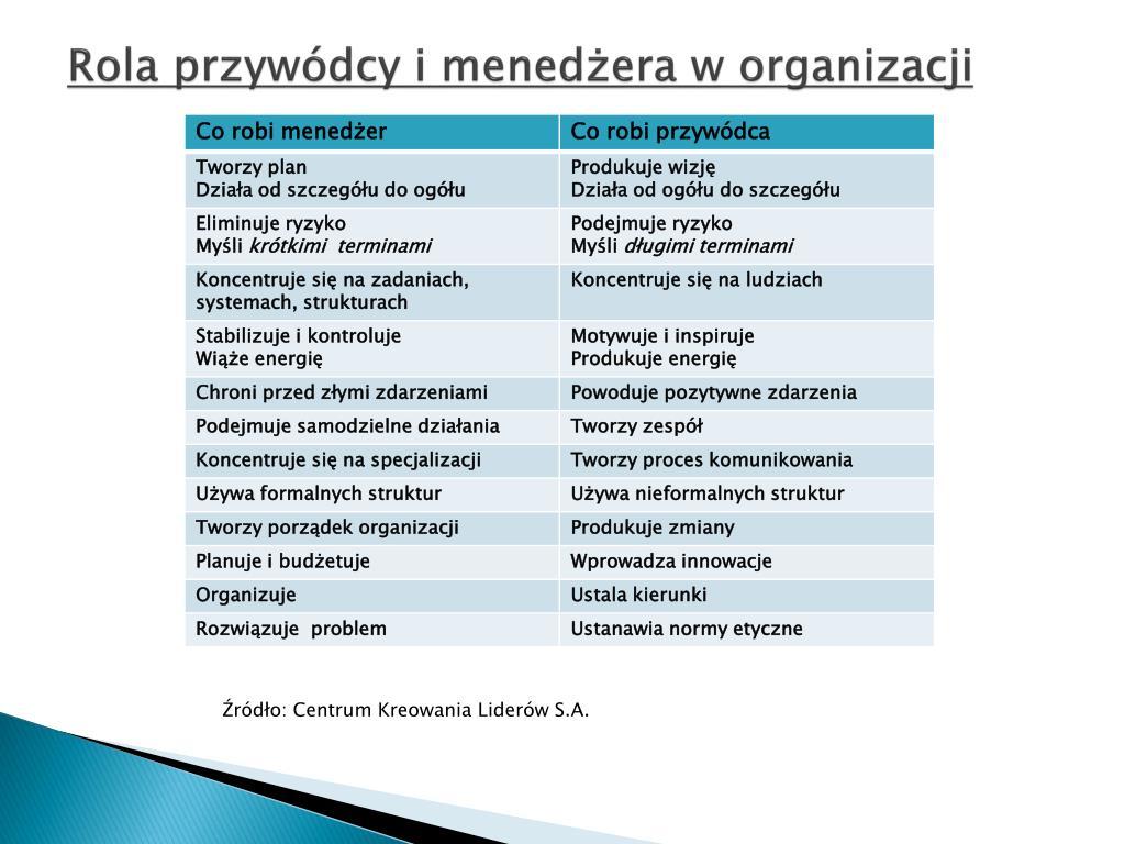 Rola przywódcy i menedżera w organizacji