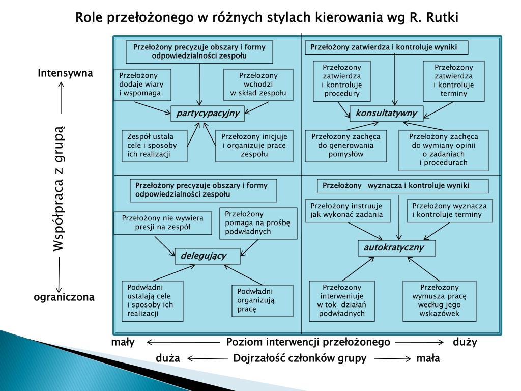 Role przełożonego w różnych stylach kierowania wg R. Rutki