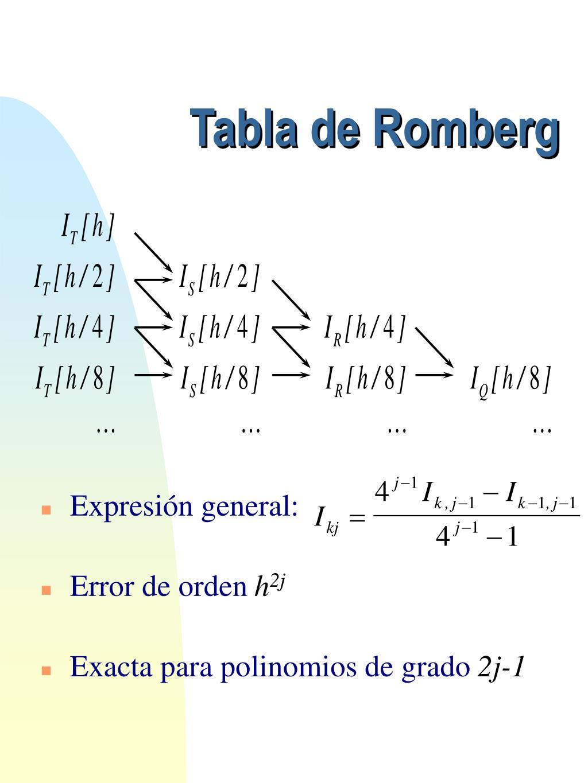 Tabla de Romberg