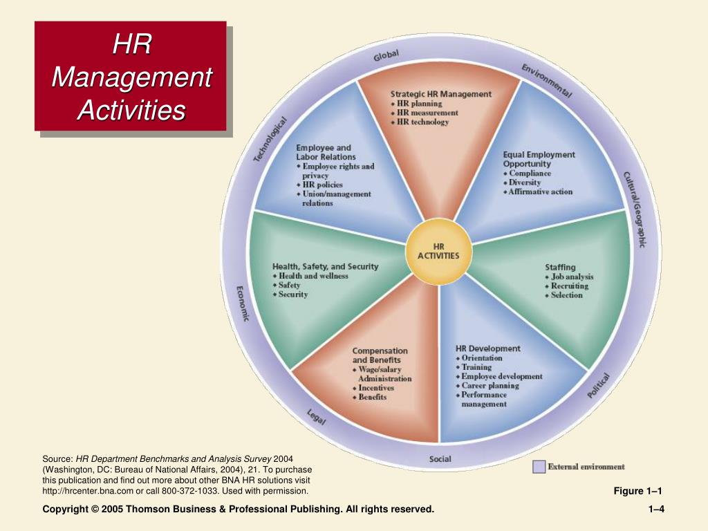 three activities in human resource management A new mandate for human resources  while those activities must still be organized,  this article is about human resource management.