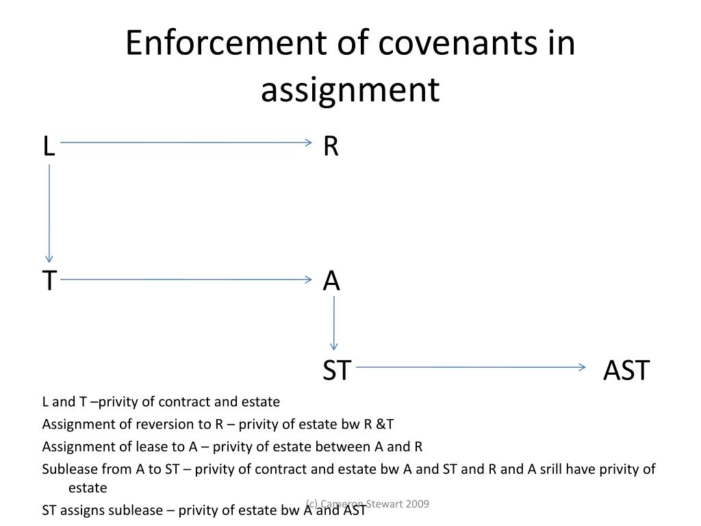 Enforcement of covenants in assignment