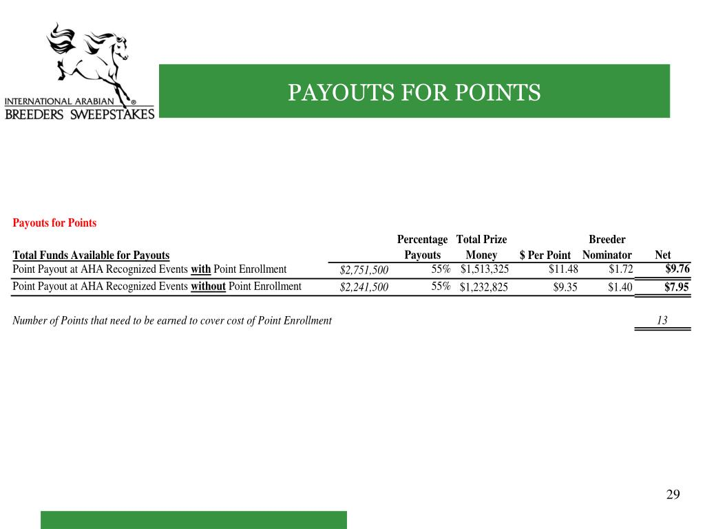 PAYOUTS FOR POINTS