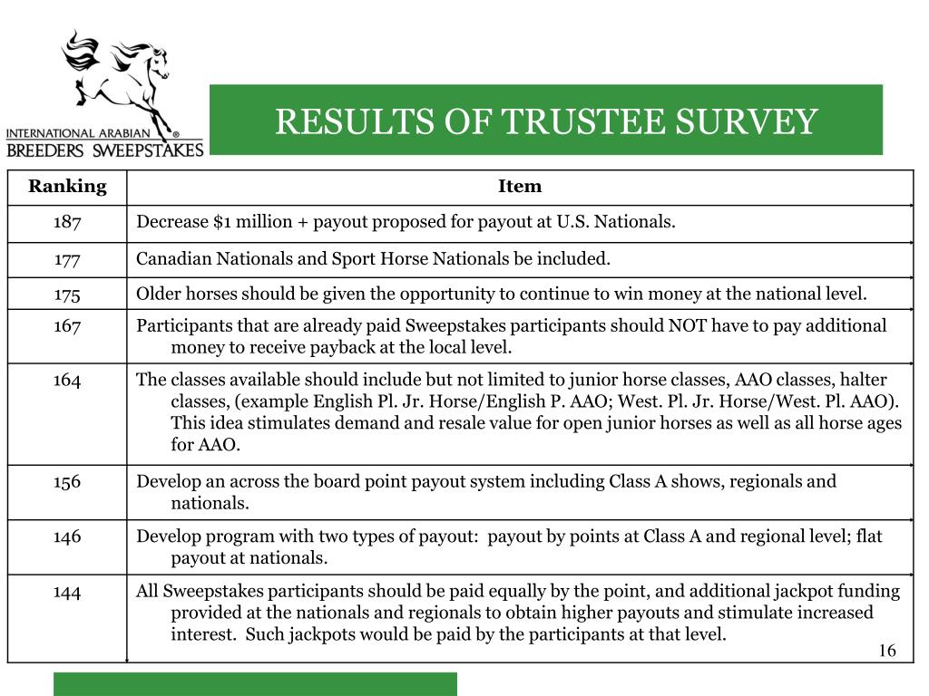 RESULTS OF TRUSTEE SURVEY