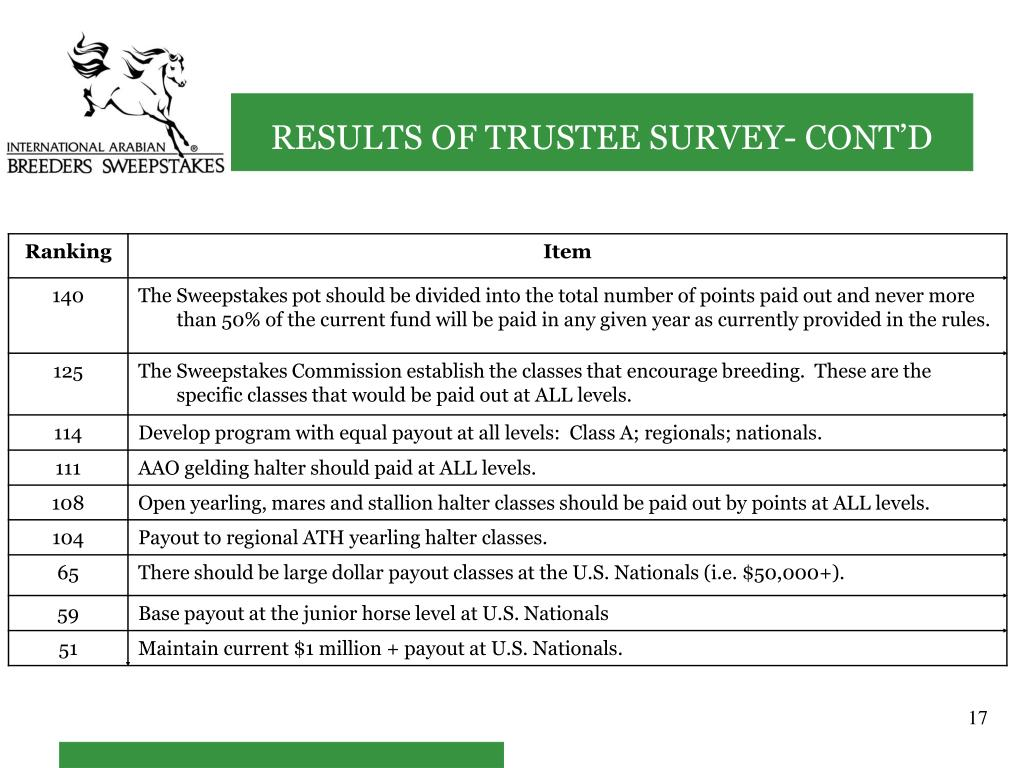 RESULTS OF TRUSTEE SURVEY- CONT'D