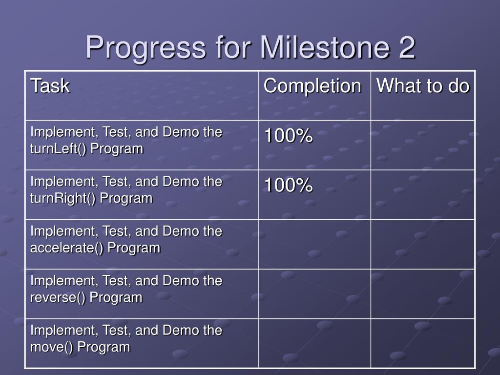Progress for Milestone 2