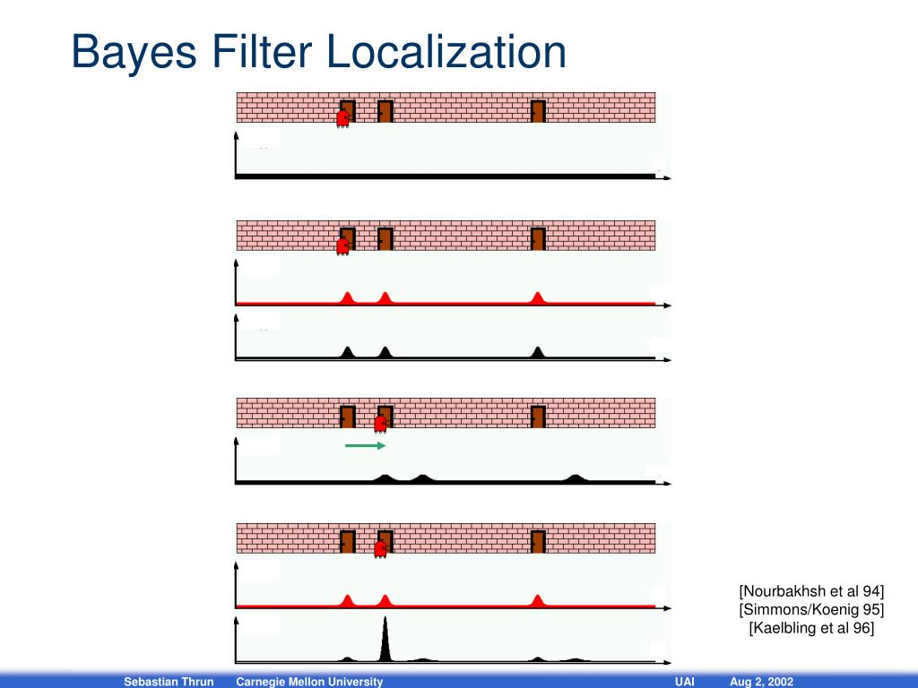 Bayes Filter Localization