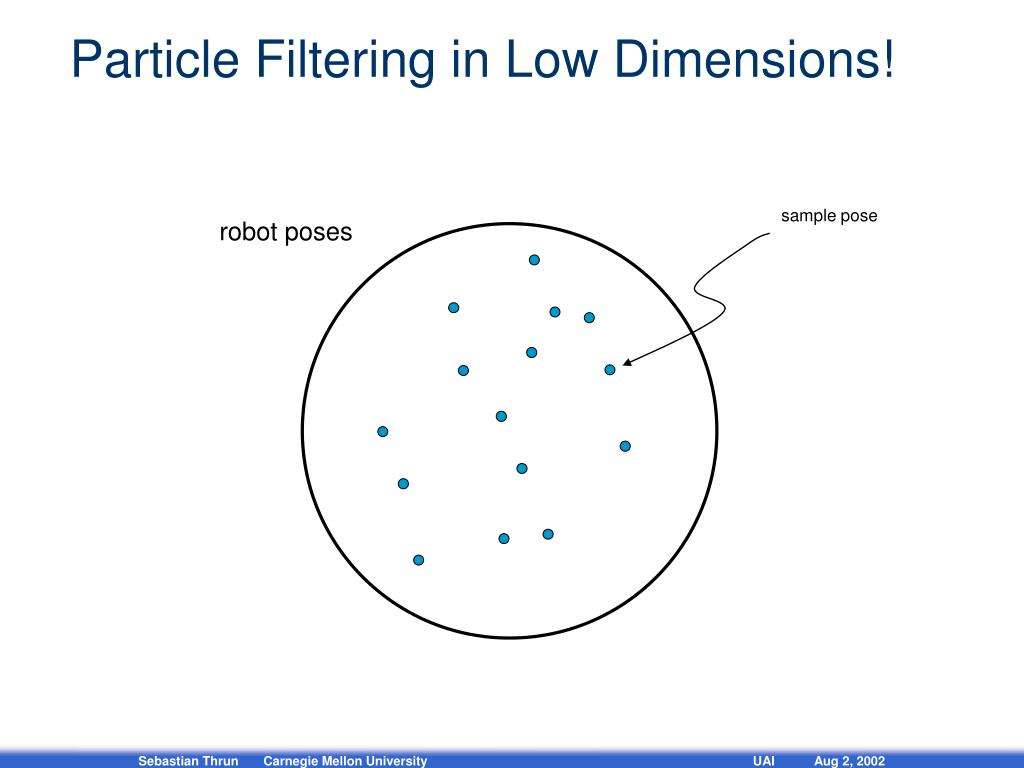 Particle Filtering in Low Dimensions!