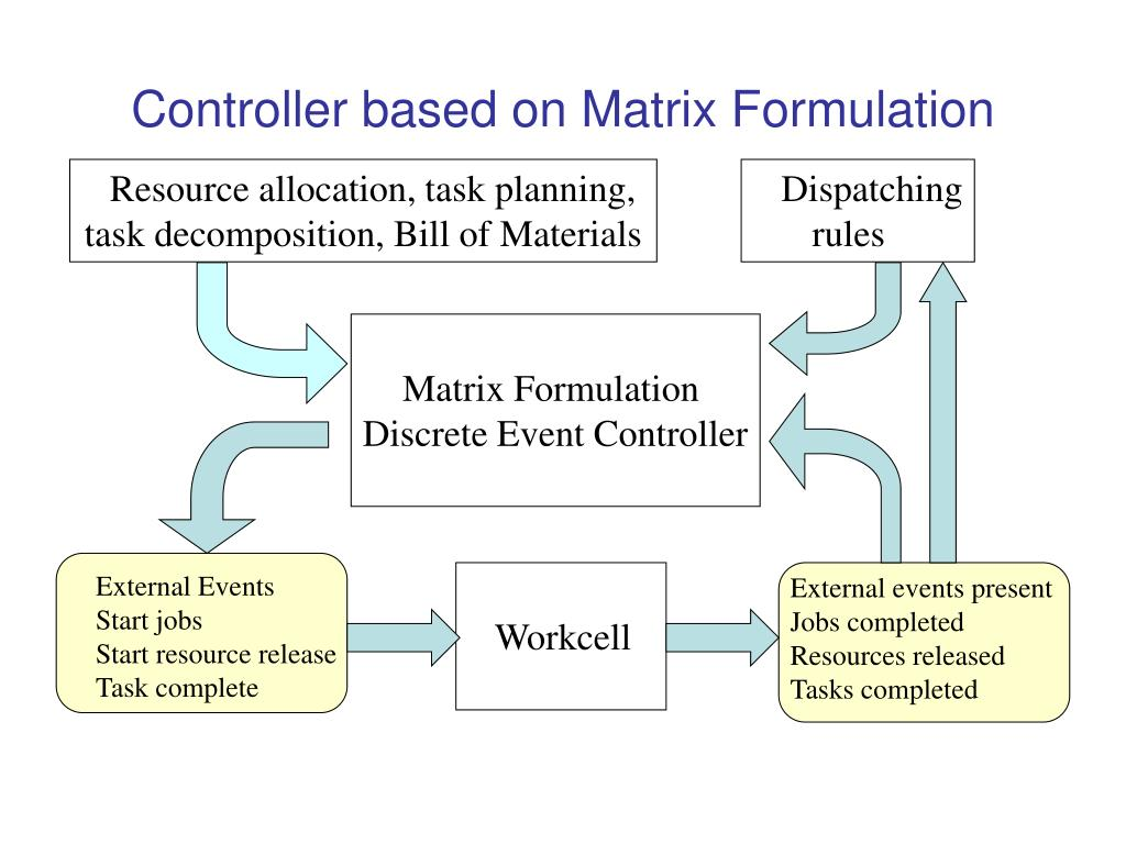 Controller based on Matrix Formulation