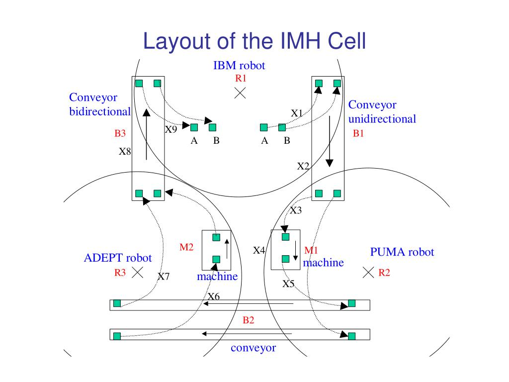 Layout of the IMH Cell