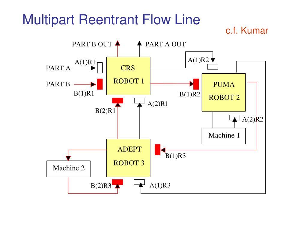 Multipart Reentrant Flow