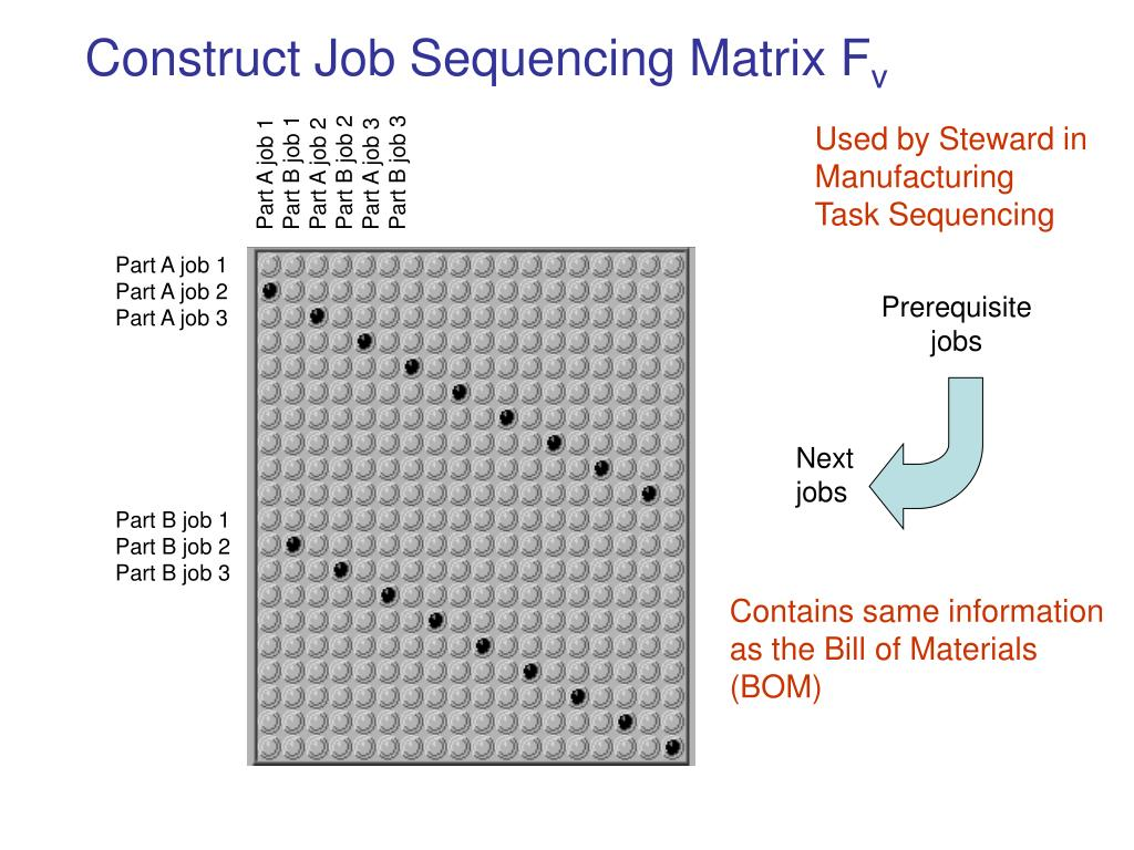 Construct Job Sequencing Matrix F
