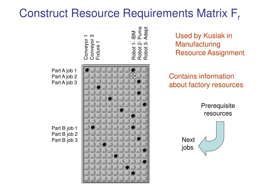 Construct Resource Requirements Matrix F