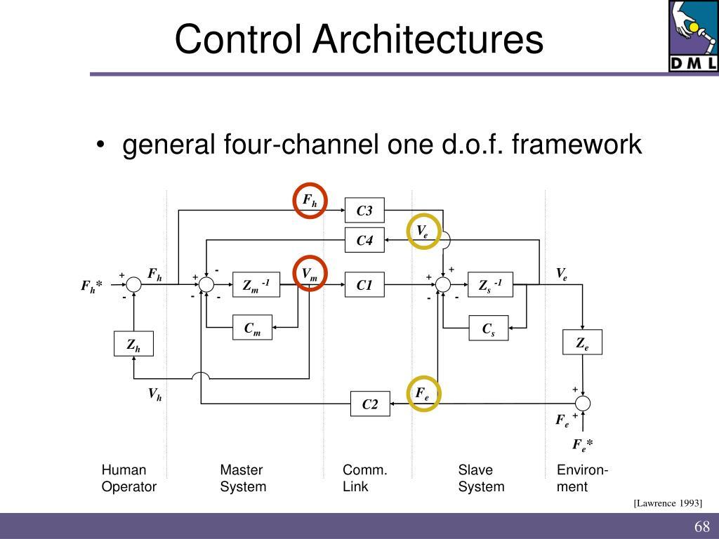 Control Architectures