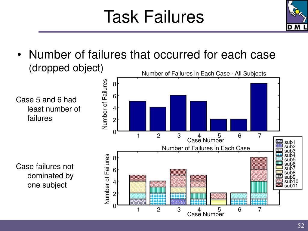 Task Failures