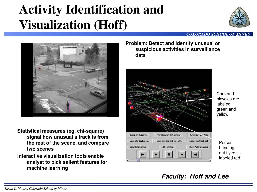Activity Identification and Visualization (Hoff)