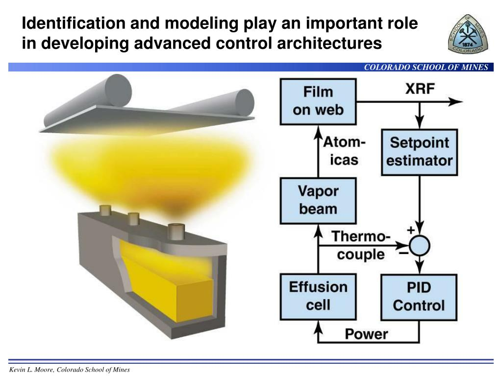 Identification and modeling play an important role in developing advanced control architectures
