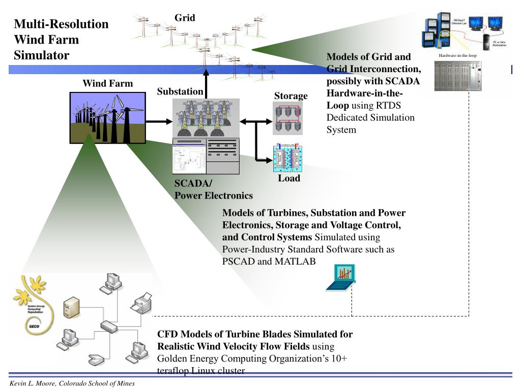 Models of Grid and Grid Interconnection, possibly with SCADA Hardware-in-the-Loop