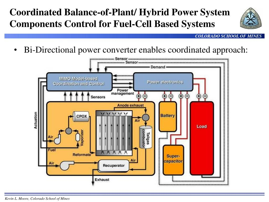 Coordinated Balance-of-Plant/ Hybrid Power System Components Control for Fuel-Cell Based Systems