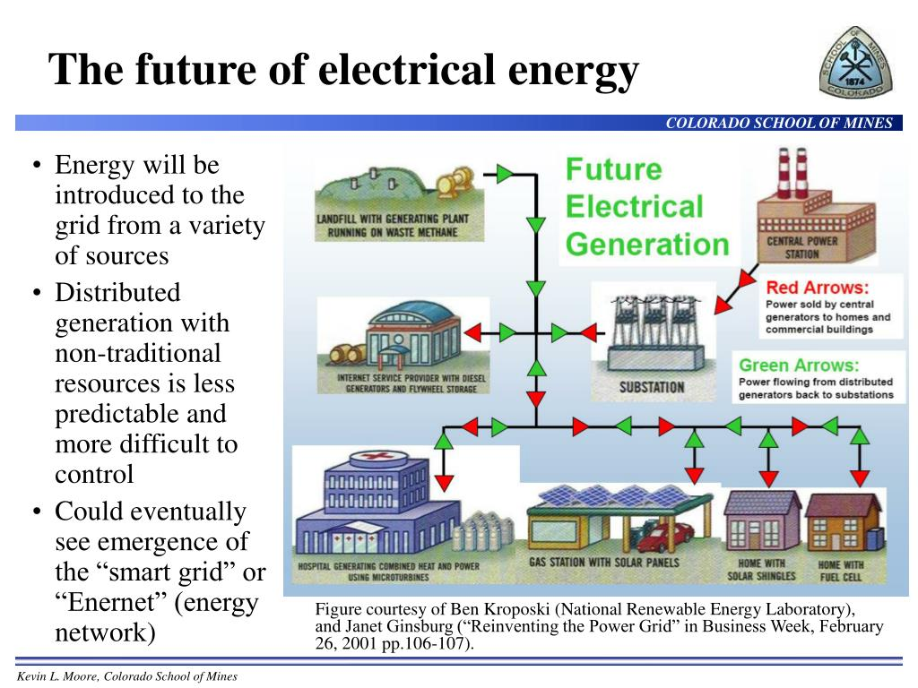 The future of electrical energy