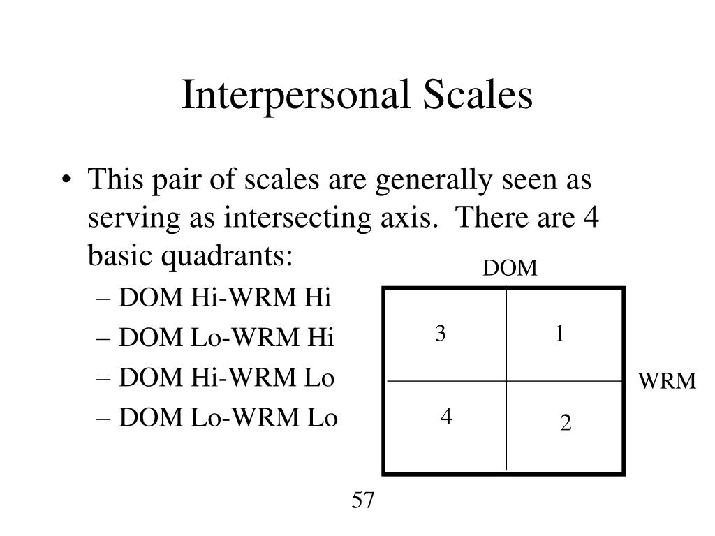 Interpersonal Scales