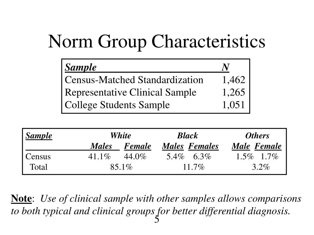 Norm Group Characteristics