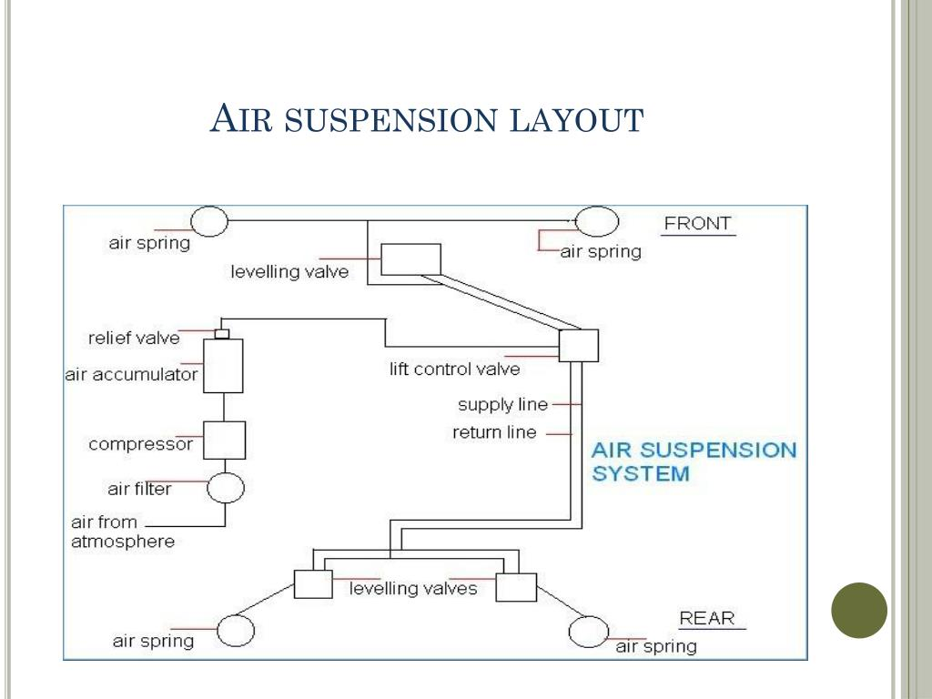 Air suspension layout