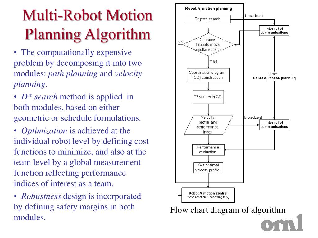 Multi-Robot Motion Planning Algorithm