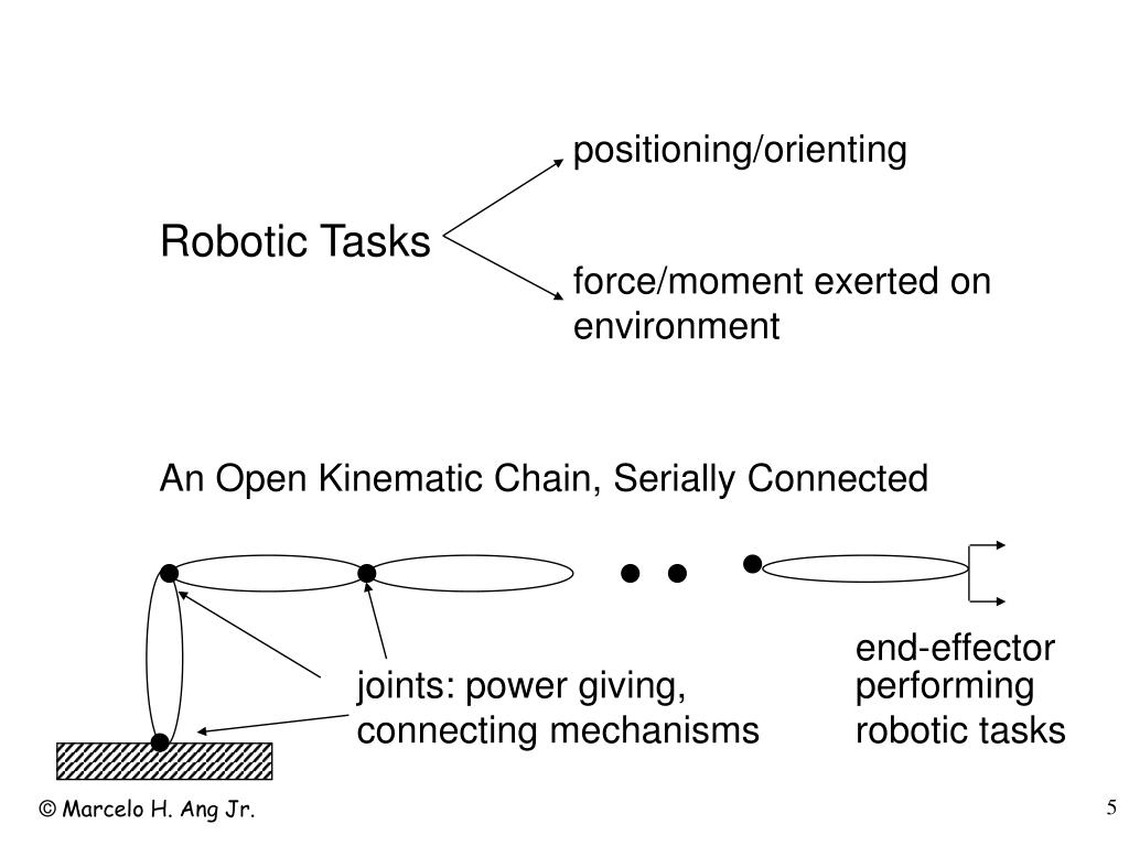 positioning/orienting