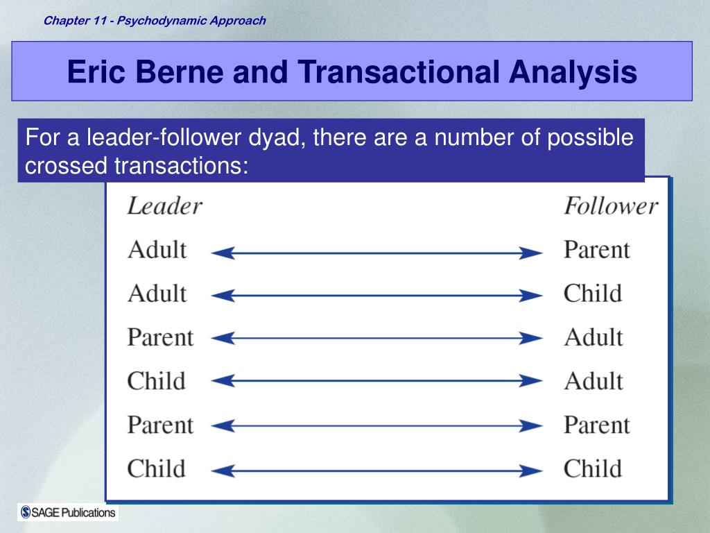 Eric Berne and Transactional Analysis