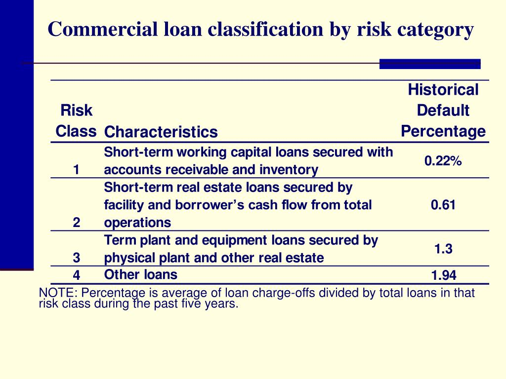 loan classification provisioning and debt default Principle 3: credit risk classification and grouping   given default probability  of default  debts: these are adjustments to the carrying amounts of assets.