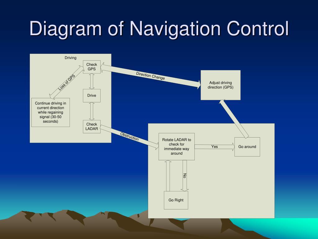 Diagram of Navigation Control