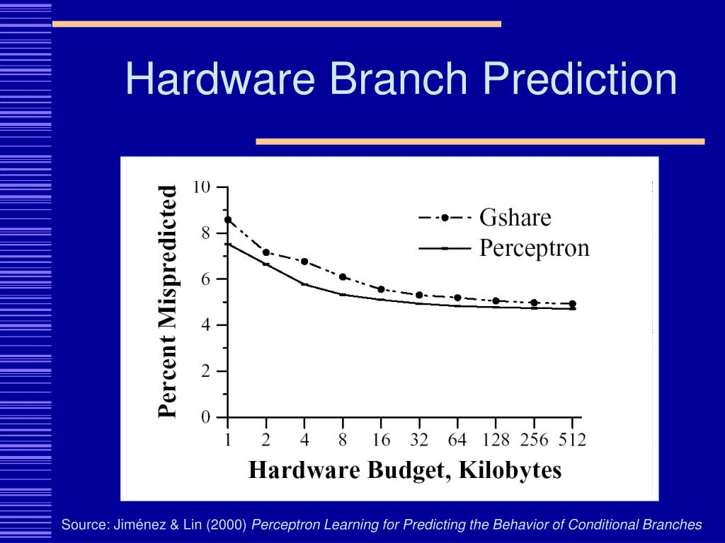 Hardware Branch Prediction