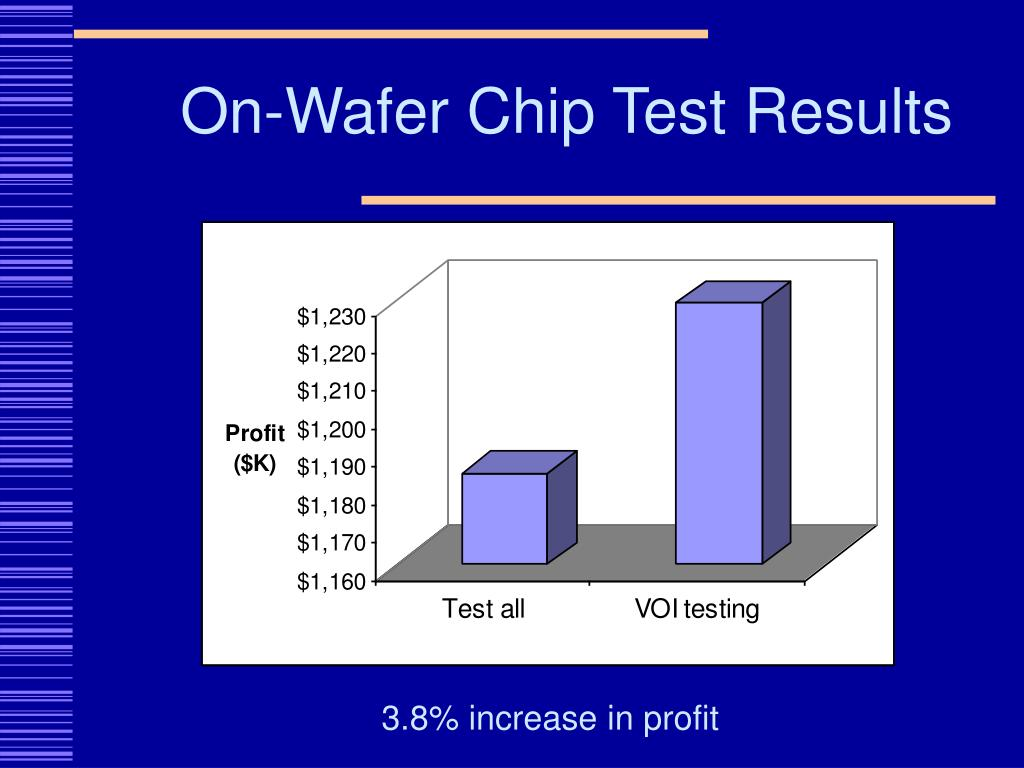 On-Wafer Chip Test Results