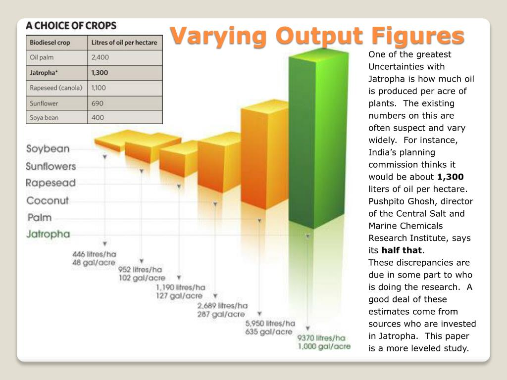 Varying Output Figures