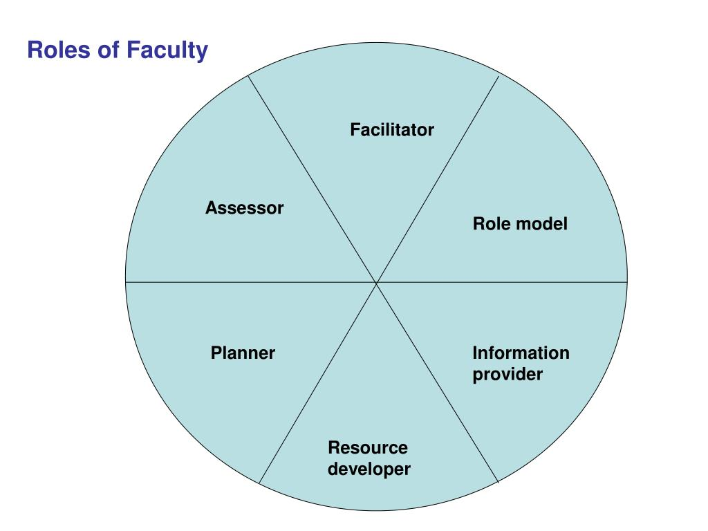 Roles of Faculty