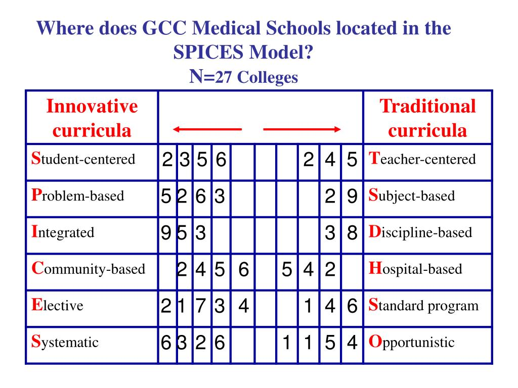 Where does GCC Medical Schools located in the SPICES Model?