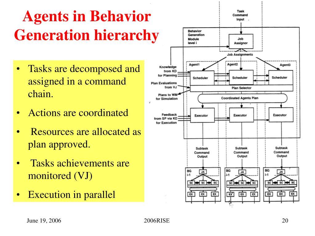 Agents in Behavior Generation hierarchy