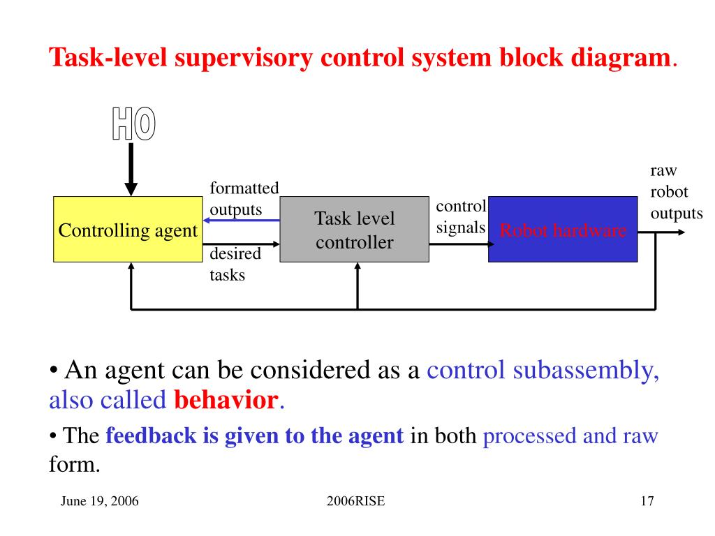 Task-level supervisory control system block diagram