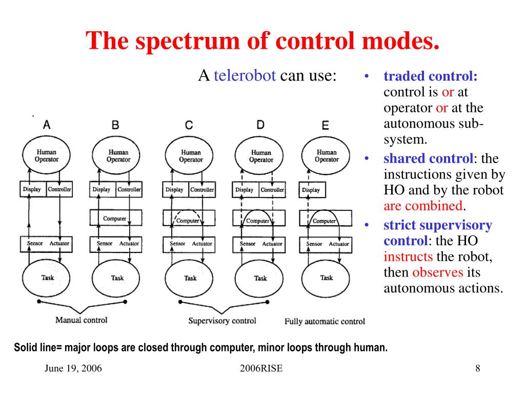 The spectrum of control modes.