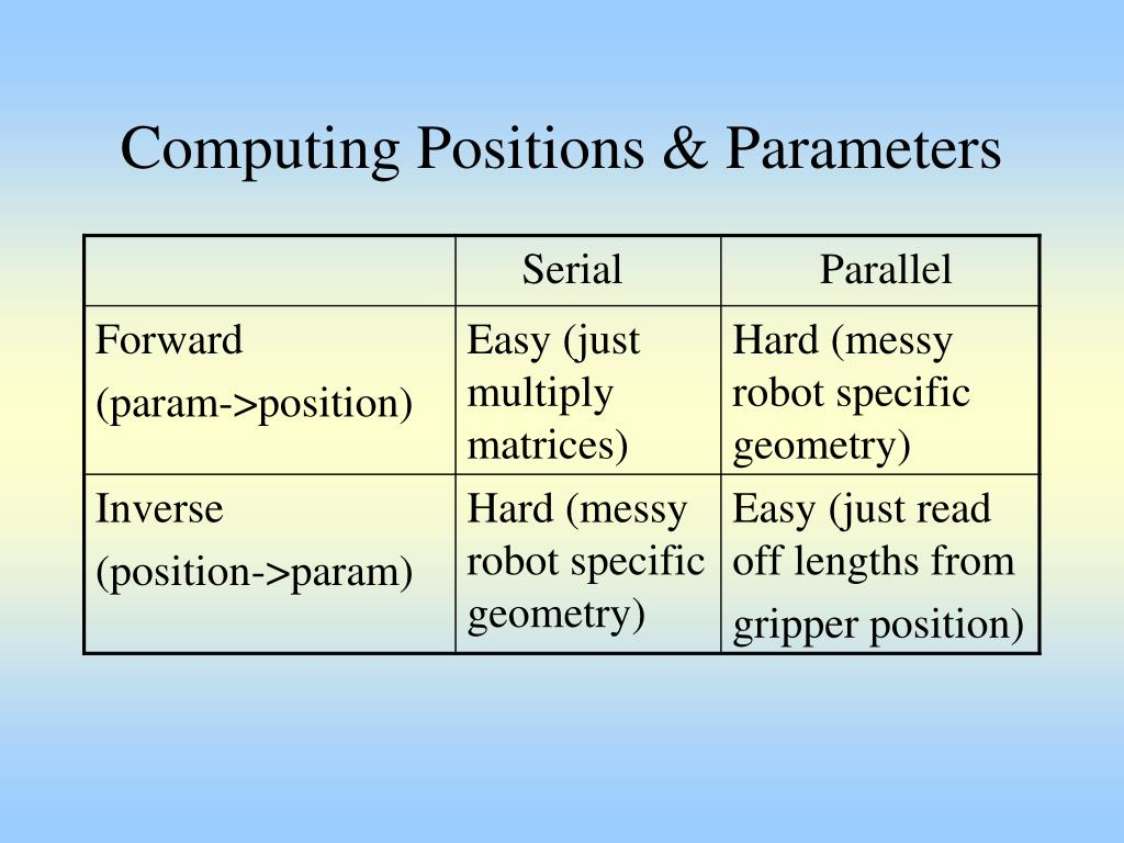 Computing Positions & Parameters