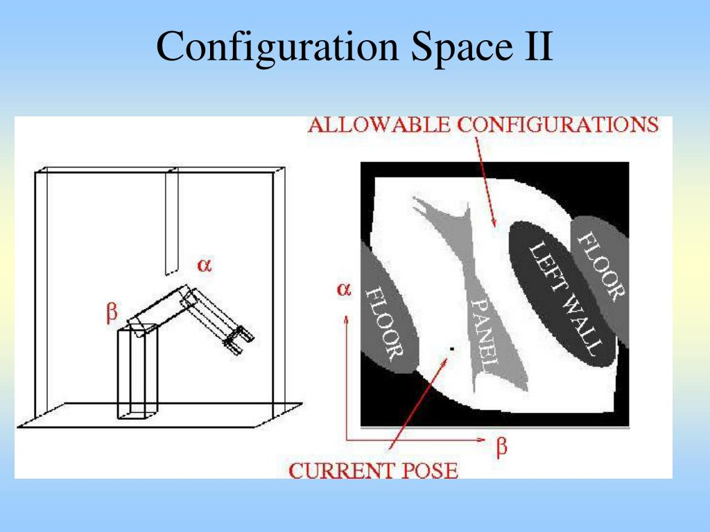Configuration Space II