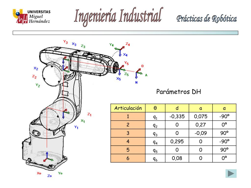 Parámetros DH
