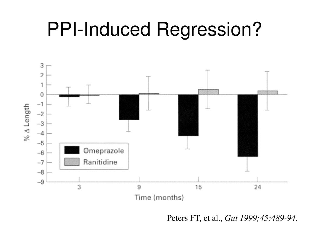 PPI-Induced Regression?